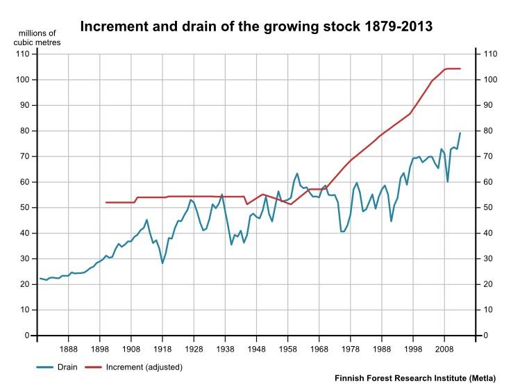 Grafico incremento forestale 2014